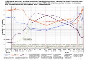 Fraude sondage 2003 -2